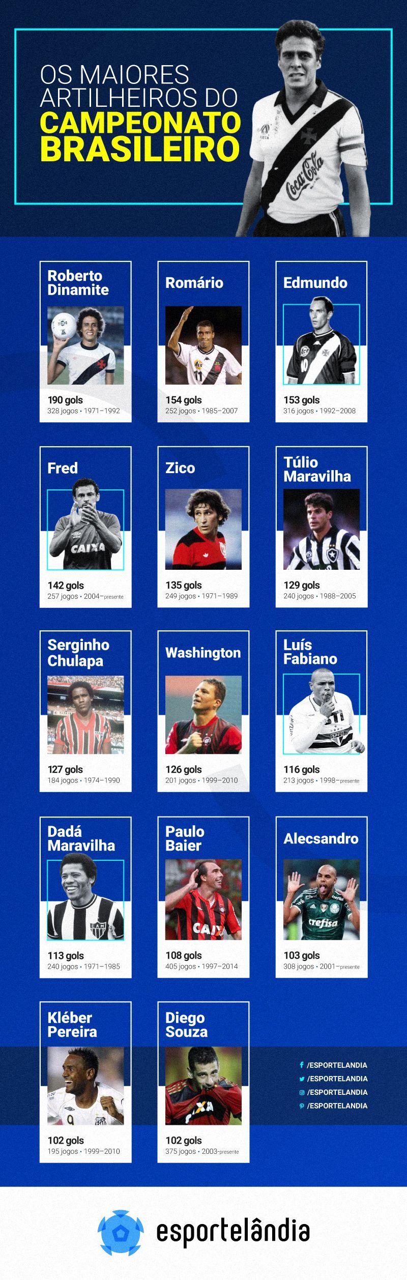 Quem E O Maior Artilheiro Do Campeonato Brasileiro Da Serie A Campeonato Brasileiro Futebol Ponto Corrido