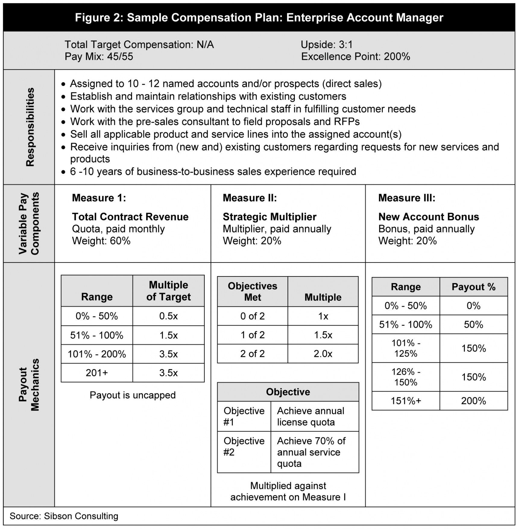 Browse Our Image Of Sales Compensation Plan Template Online Business Plan Template How To Plan Small Business Plan Template