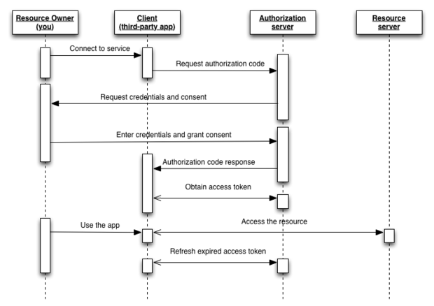 Oauth 2 0 Authorization Flow Computer Science Universe Security