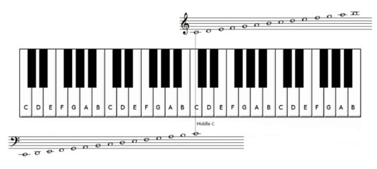 Learning These Notes Will Help You Play Any Song On The Piano