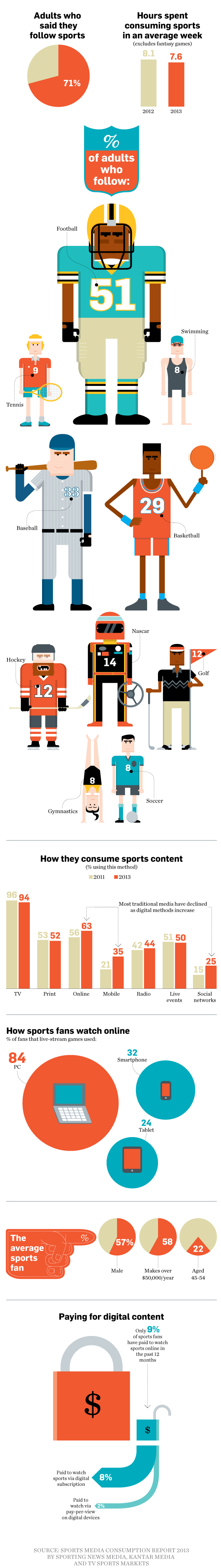 Tv Is No 1 In Sports Viewership Followed By The Internet Adweek