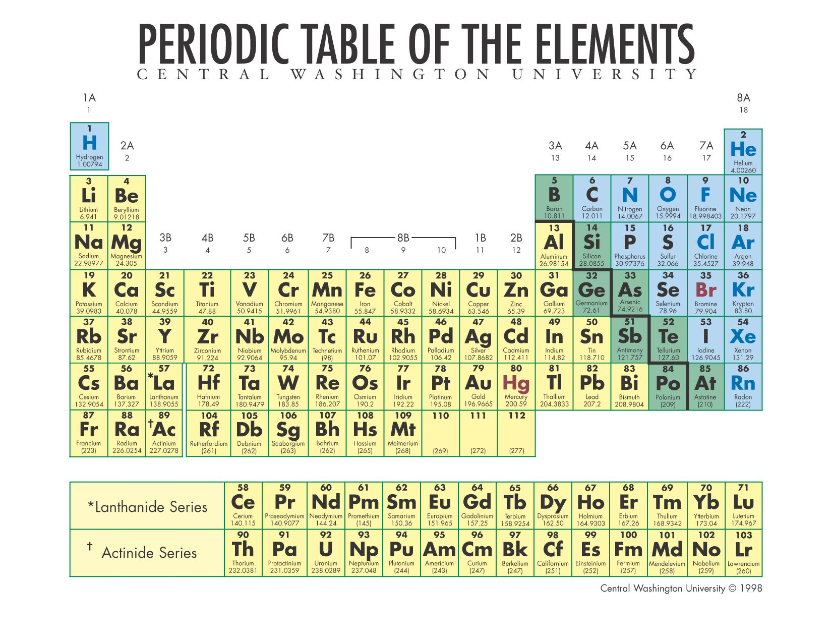 The awesome periotic table of elements for chemistry science the awesome periotic table of elements for chemistry urtaz Images