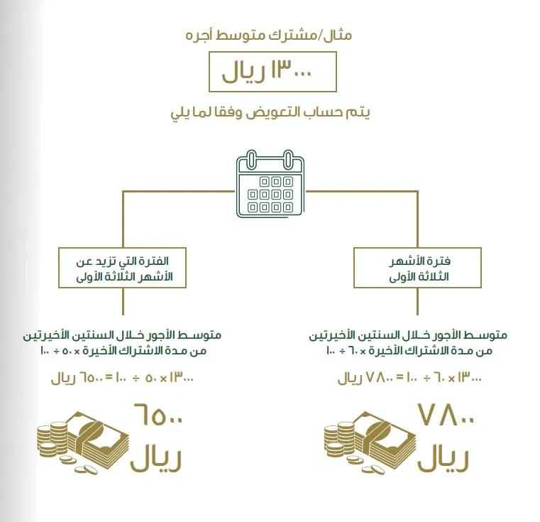 ما لا تعرفه عن ساند نظام التأمين ضد التعطل عن العمل في السعودية إجراءاتي Bullet Journal Journal