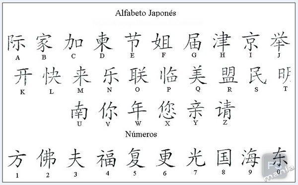 Idea De Koto En Simbolos Abecedario Japones Letras Chinas