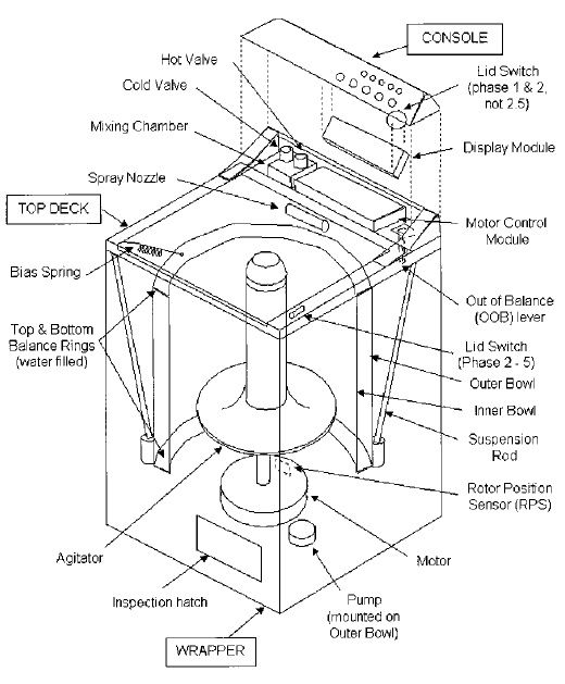 Taner's Blog: Fisher & Paykel Washing Machine Smart Drive