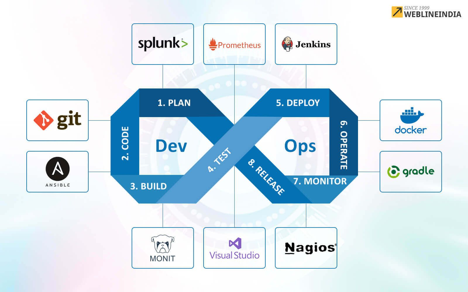 Top 10 Devops Tools For Software Development Company Blog By Weblineindia Software Development Agile Software Development Educational Software