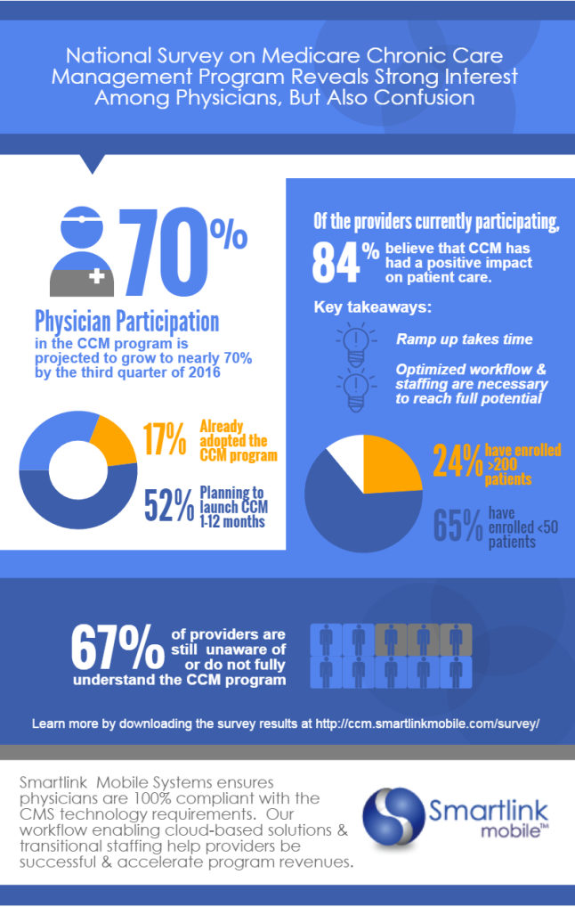 Chronic Care Management Infographic Management Infographic