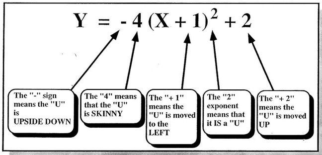 """A little human description of the graph of a quadratic function written in vertex form. Love how this puts it in """"student language"""""""