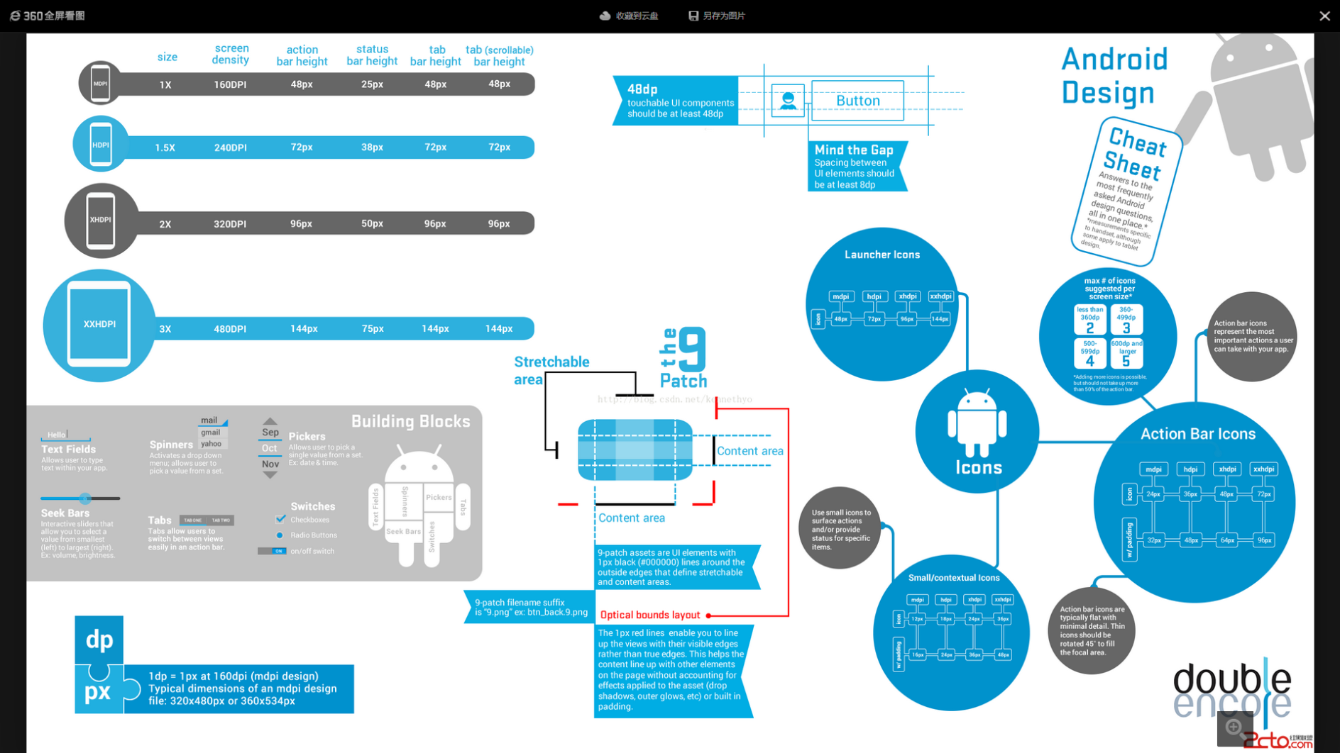 Pin by vention on Learn Android design, Cheat sheets