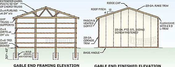 Pole Barn Construction | Post Frame Building Construction | Pole ...