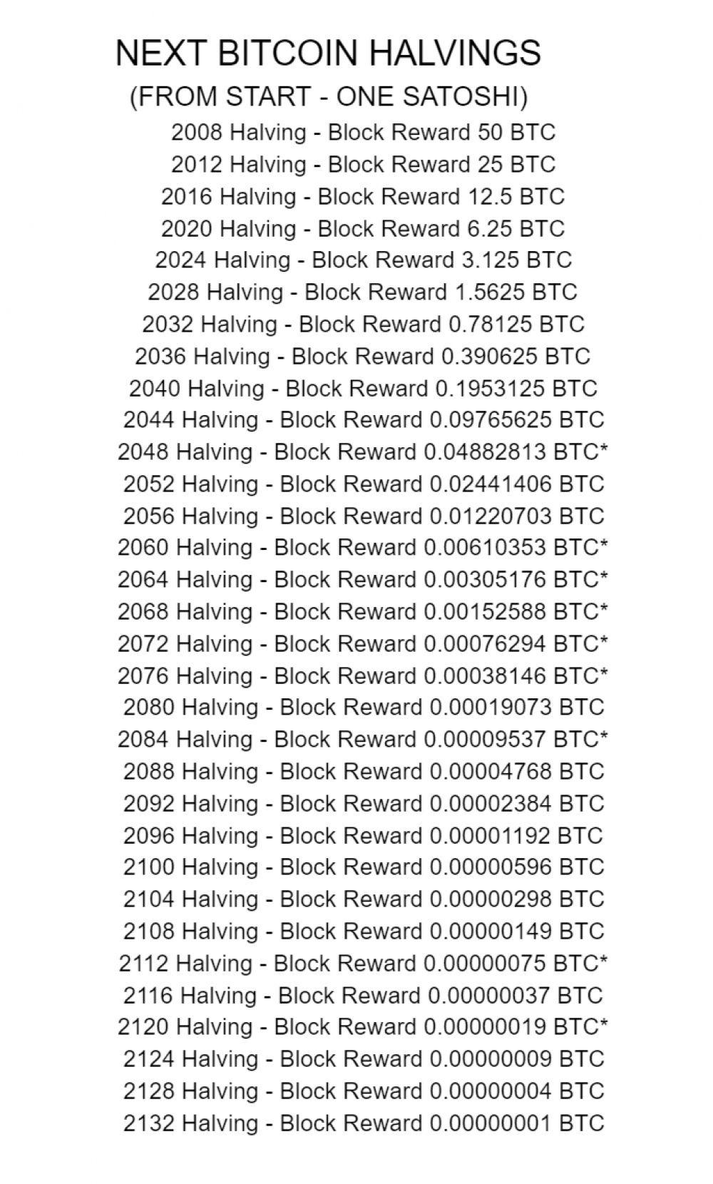 The next bitcoin halvings and block rewards associated