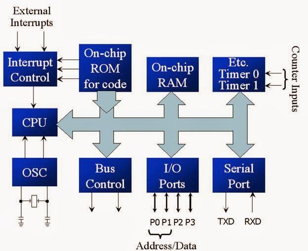 Simplified block diagram of 8051 8051 microcontroller block diagram and pin diagram of 8051 microcontroller with description block diagram and pin diagram of 8051 microcontroller ccuart Choice Image