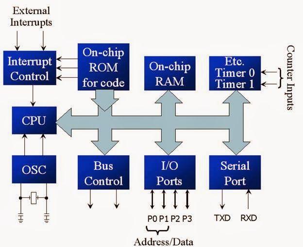 simplified block diagram of 8051 | 8051 microcontroller, Wiring block