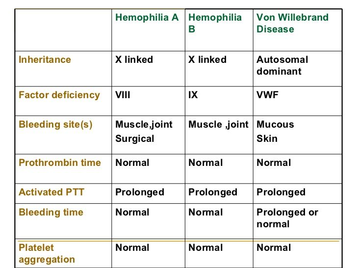 Living with von Willebrand's Disease