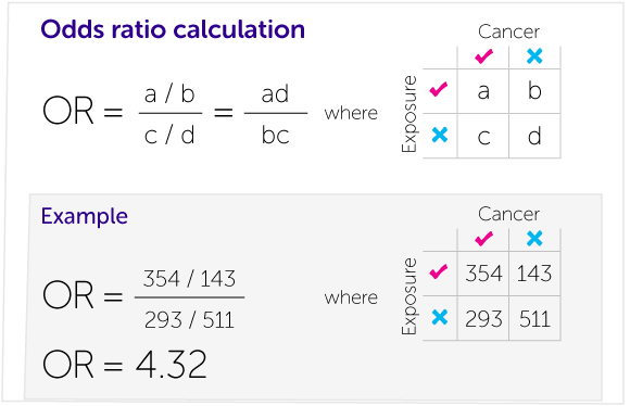 How To Calculate Relative Risk And Odds Ratio Google Search Odds Risk Calculator
