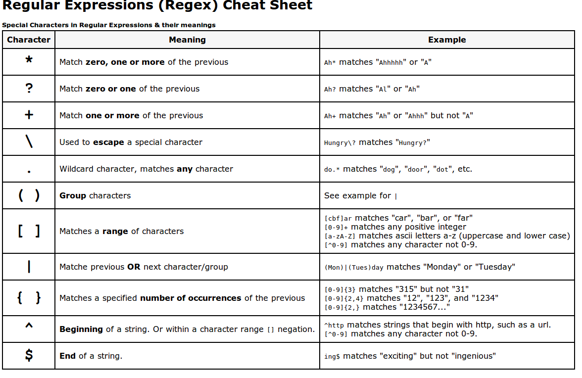 Regular Expressions Cheat Sheet Regular Expression Expressions