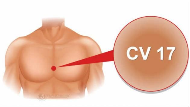 There is a really powerful point on the human body acupressure refers to as CV 17! This point is an incredible emotional balancer. It's four finger widths up from the base of your breastbone, in the center of your chest.