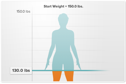 Free Tools for Losing Weight, Exercising & Living Healthy - Sharecare