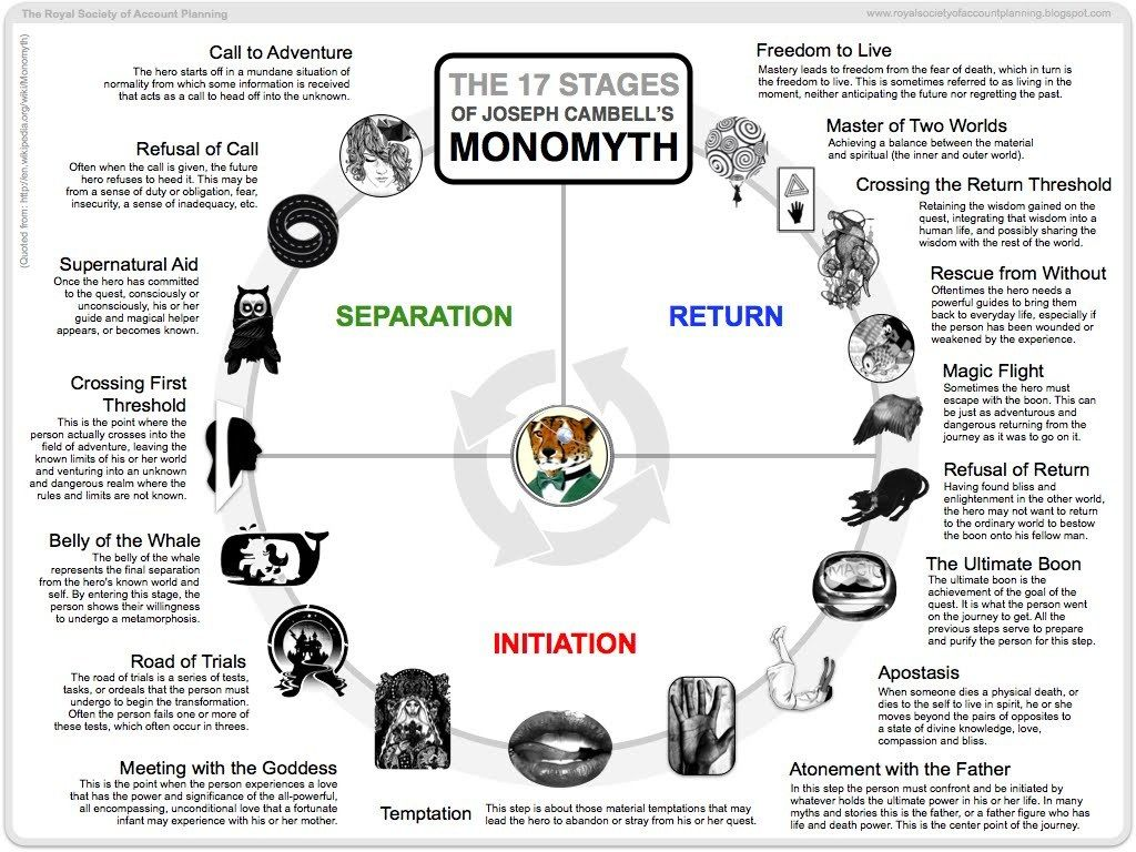Screenplay Writing Explained In 7 Infographics