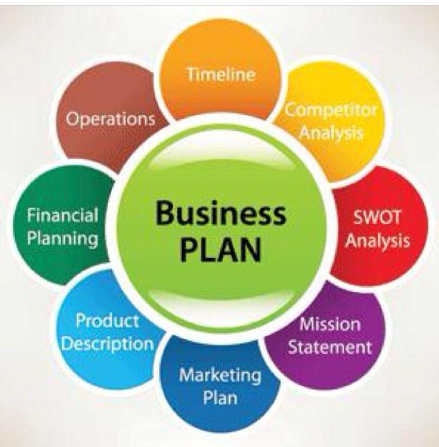 Business Plan iLove Social Media  Small Business Pinterest