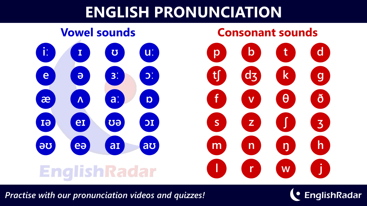 English Pronunciation Sounds Phonetic Chart With 20 Vowel Sounds