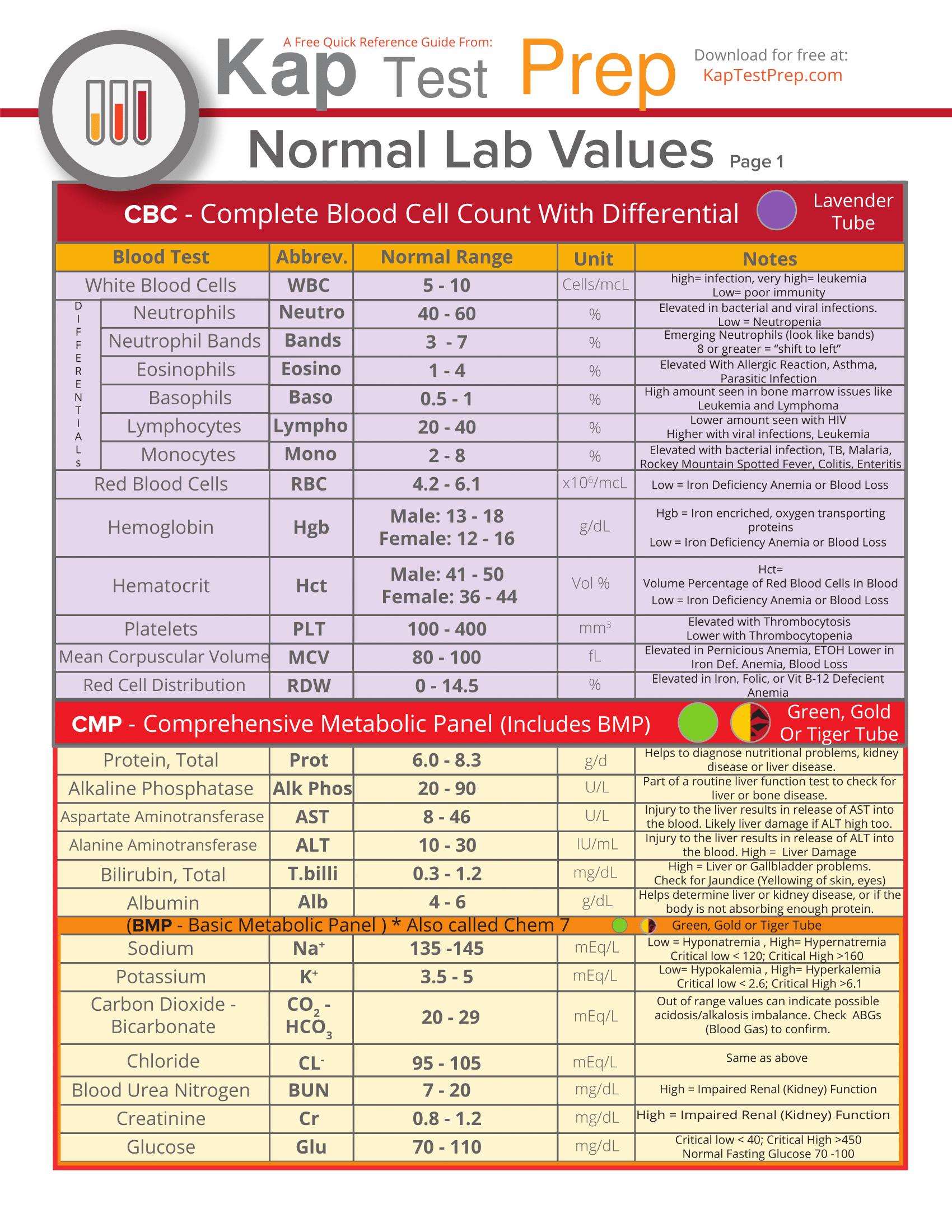 Lab Values Interpretation Cheat Sheet Part 1