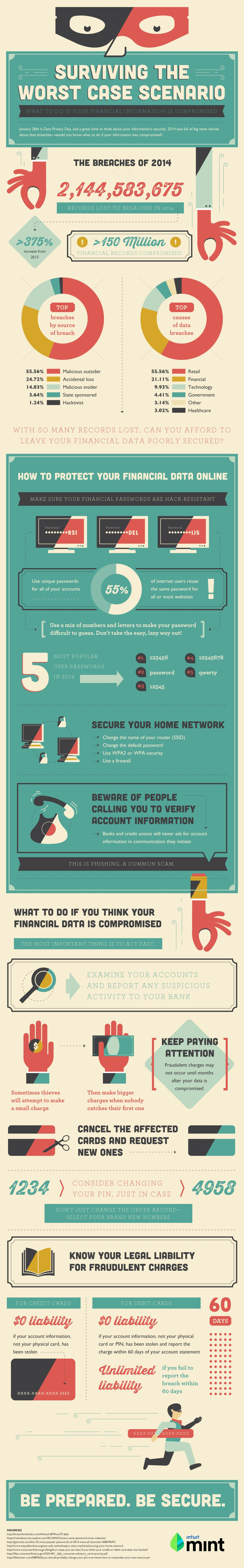 What to Do if Your Financial Information is Compromised #infographic