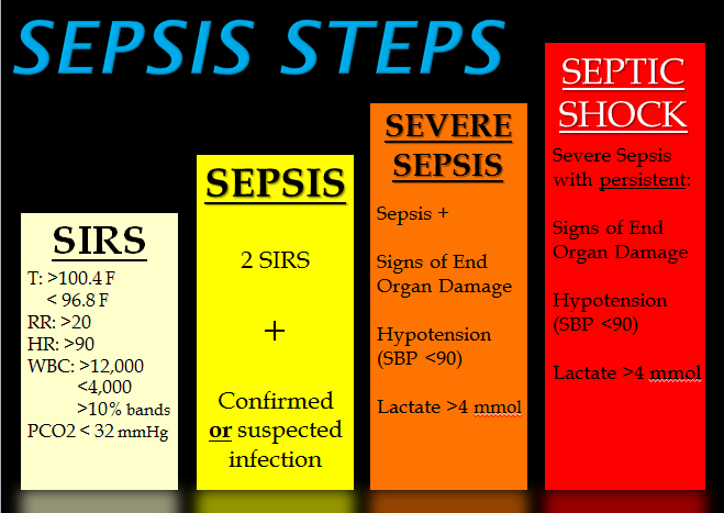 International Team To Redefine Sepsis And Septic Shock In 2020 Sepsis Septic Shock Nursing School Survival