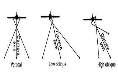 Working Principle Of Aerial Photography Oblique Vertical Low And High