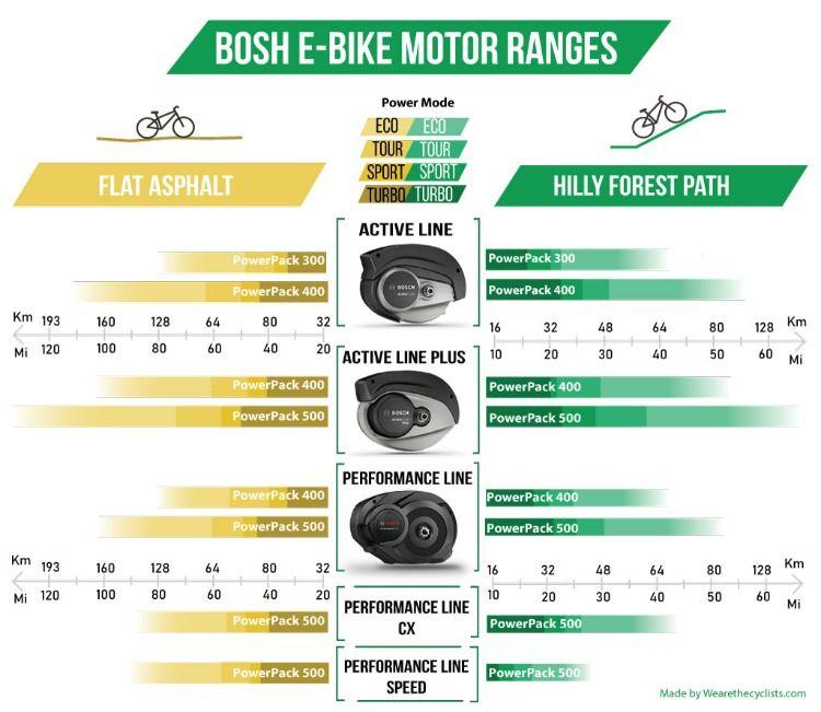 Bosch Electric Bikes Motor Ranges On Different Terrain Electric Bike Motor Electric Bike Review Bosch