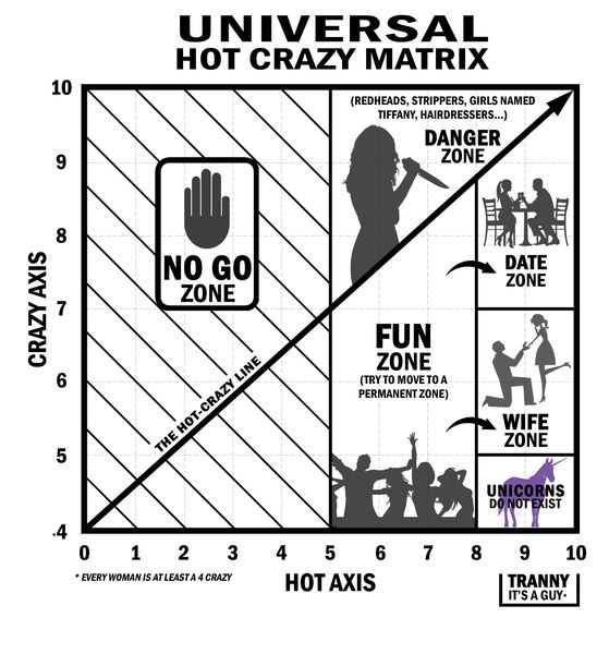 dating chart hot crazy