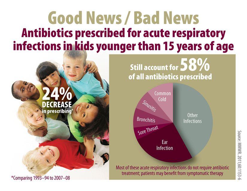 why are antibiotics bad for bronchitis