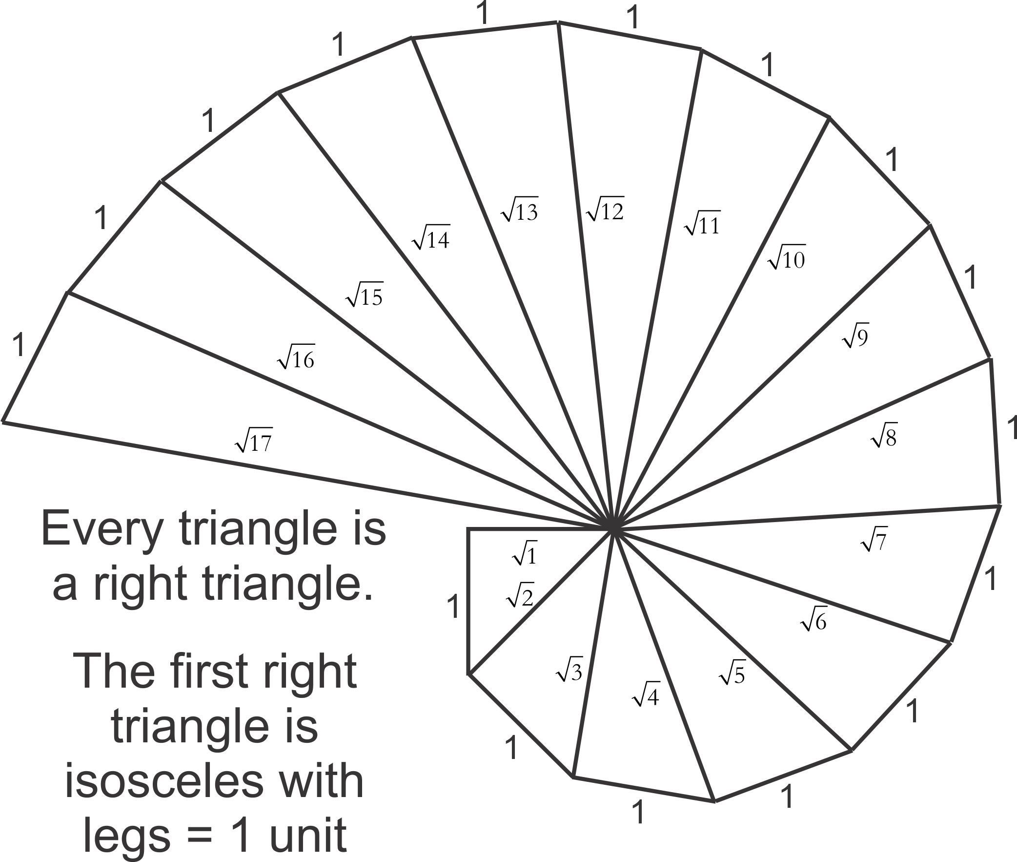 square root spiral square roots mathematics cosmic spiral ferris wheel fair [ 2084 x 1765 Pixel ]