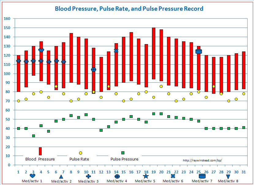 Pin On Blood Pressure