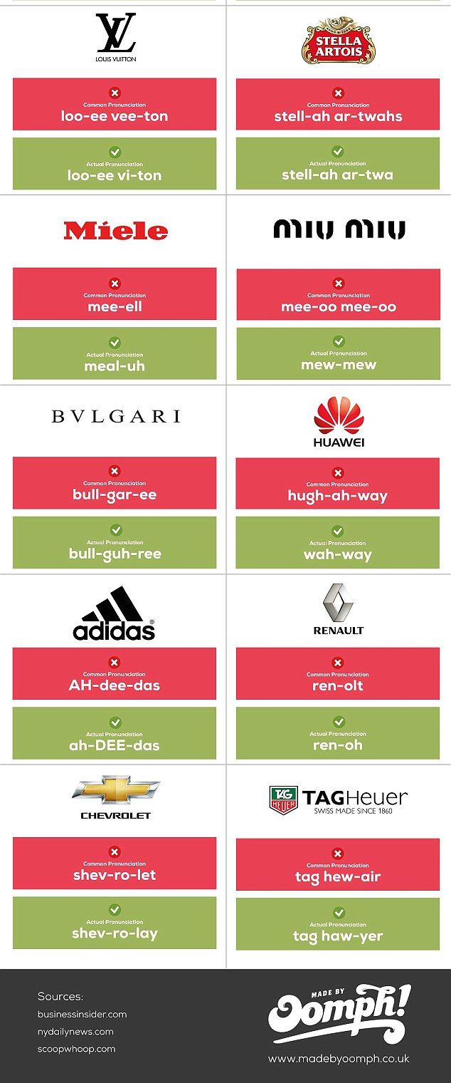 have you been pronouncing these brand names correctly brand names brand italian high fashion pinterest