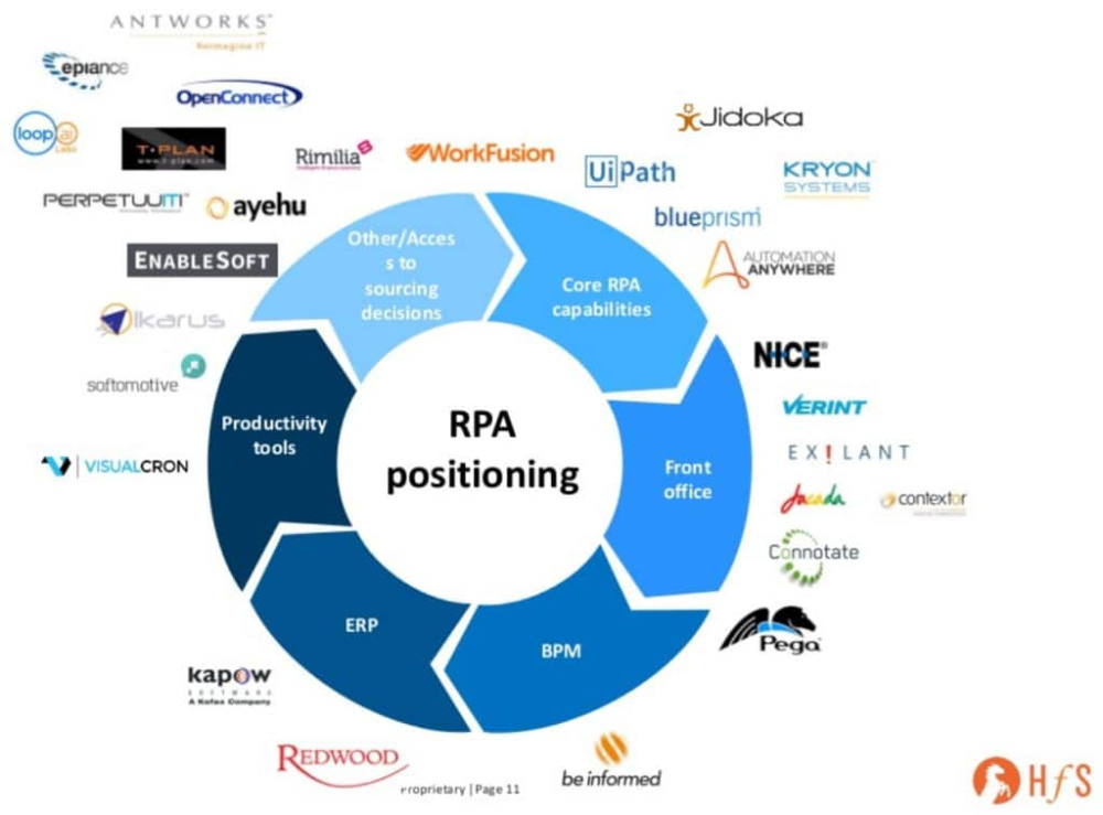All 52 Rpa Software Tools Vendors Of 2019 Sortable List Infographic Marketing Automation Computer Programming