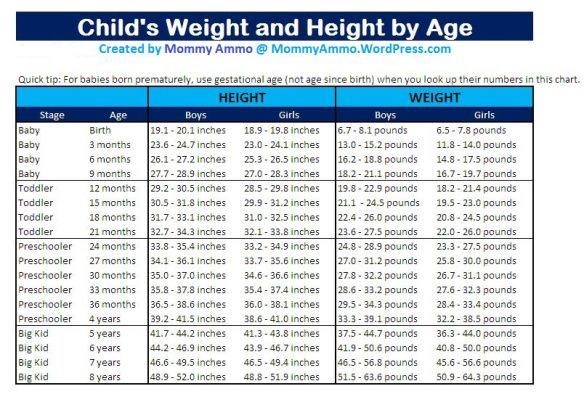Growth Charts for Children  How much should my Baby weigh