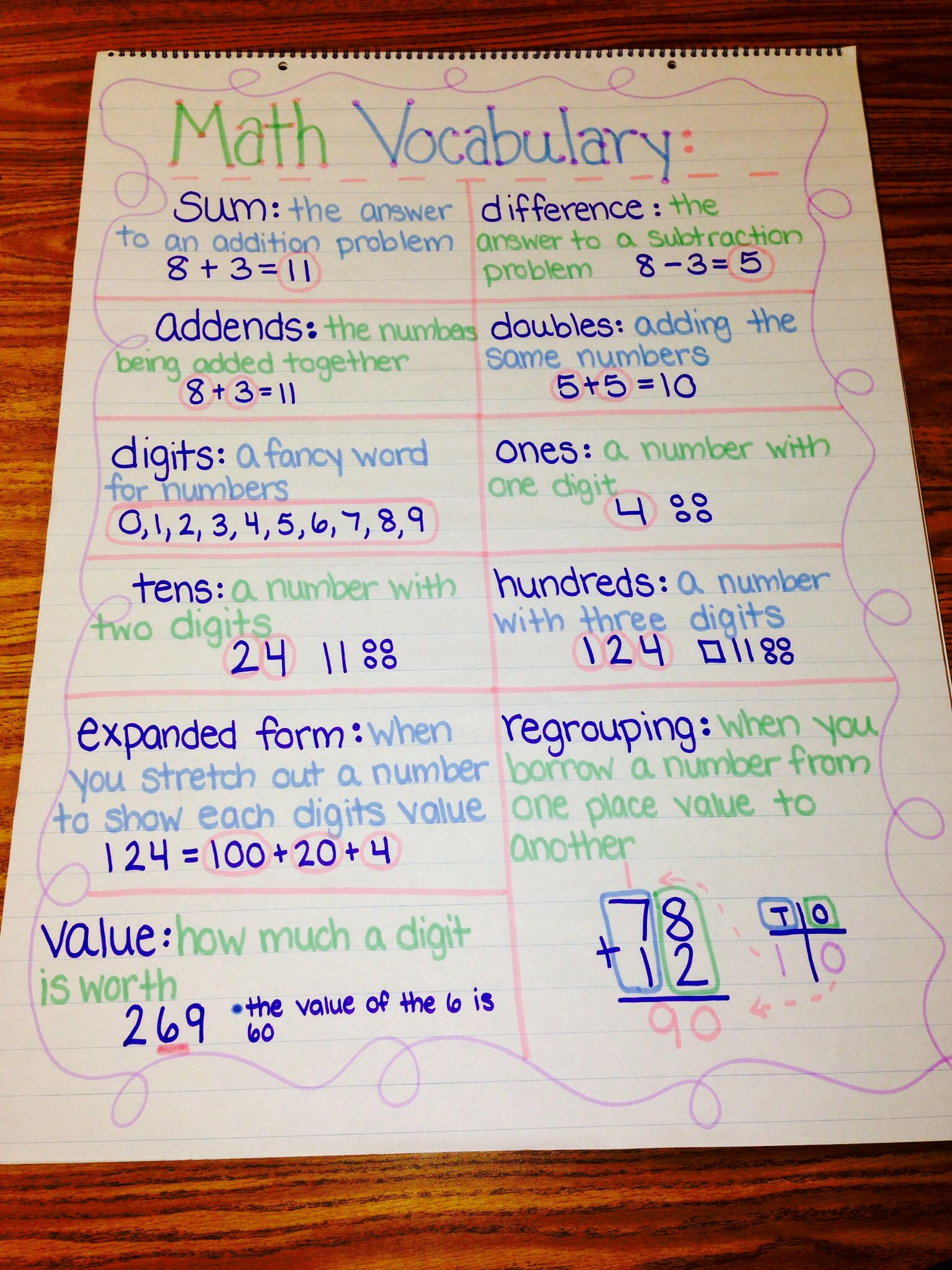 Math Vocabulary Anchor Chart