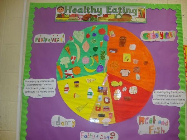 000 Get students to make the eat well plate Fitness School