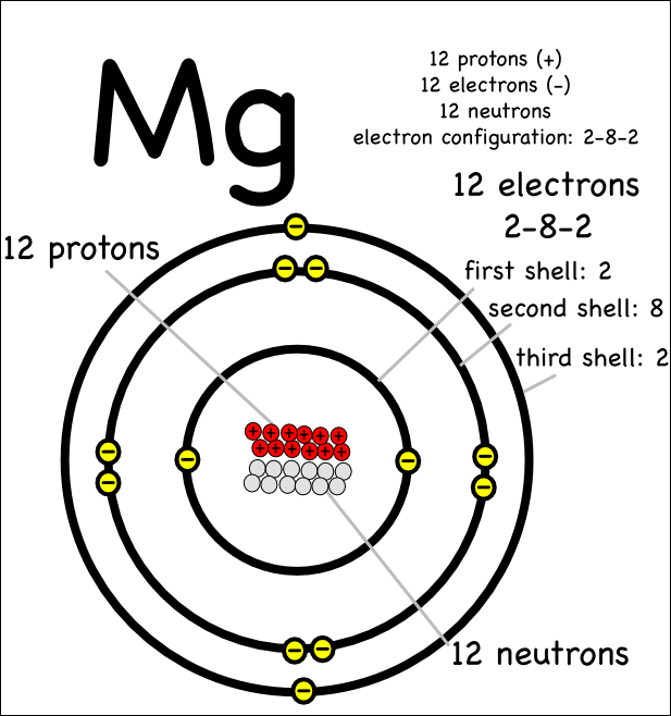 Of a magnesium atom atoms periodic table of elements pinterest of a magnesium atom ccuart Gallery