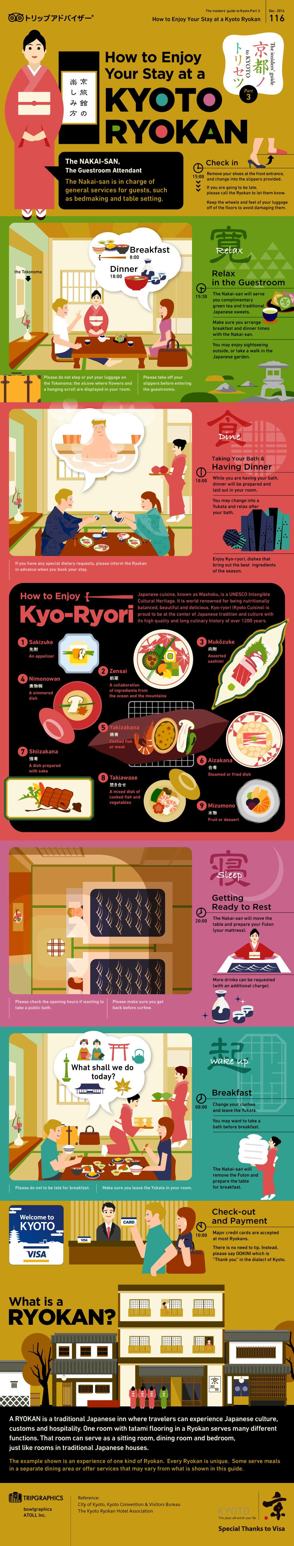 画像:京都のトリセツ Part 3 — How to Enjoy Your Stay at a KYOTO RYOKAN