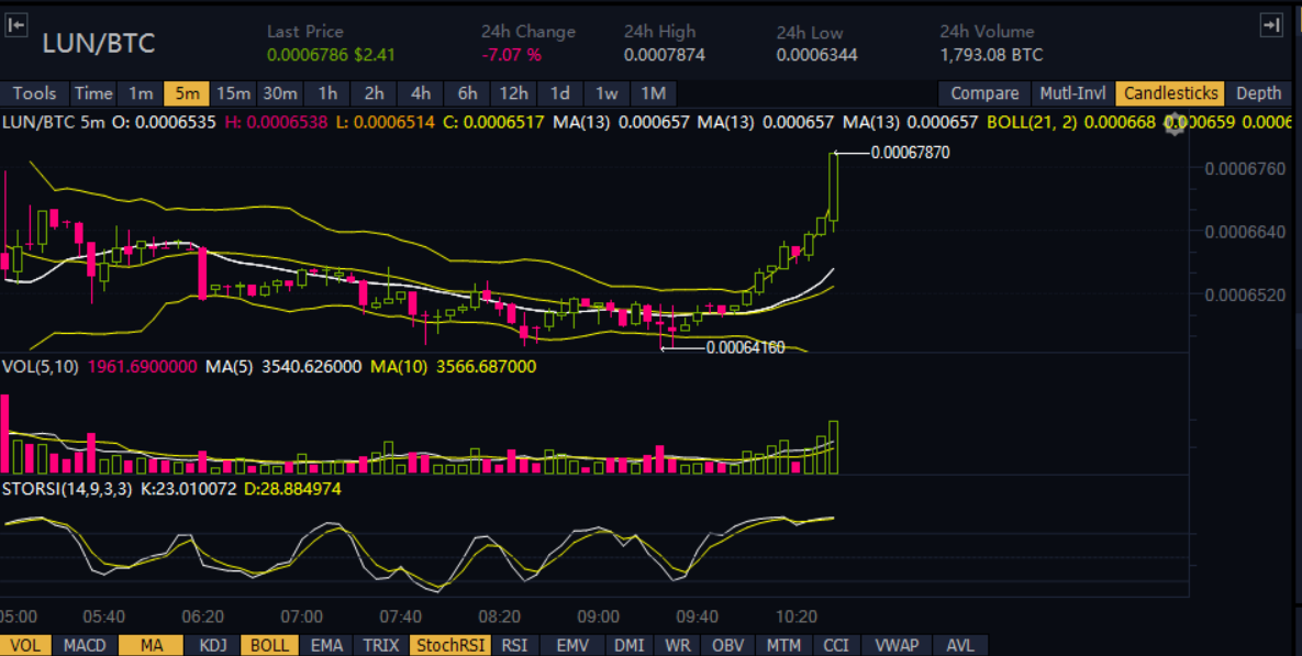 Lun Btc Exchange Binance Buy Around 0 00066650 Stop 0 00063318 T1 0 00068316 T2 0 00069983 T3 0 Btc Exchange Science And Technology Trading Signals