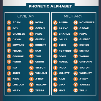 Twitter Phonetic Alphabet Writing Courses Graphic Fun