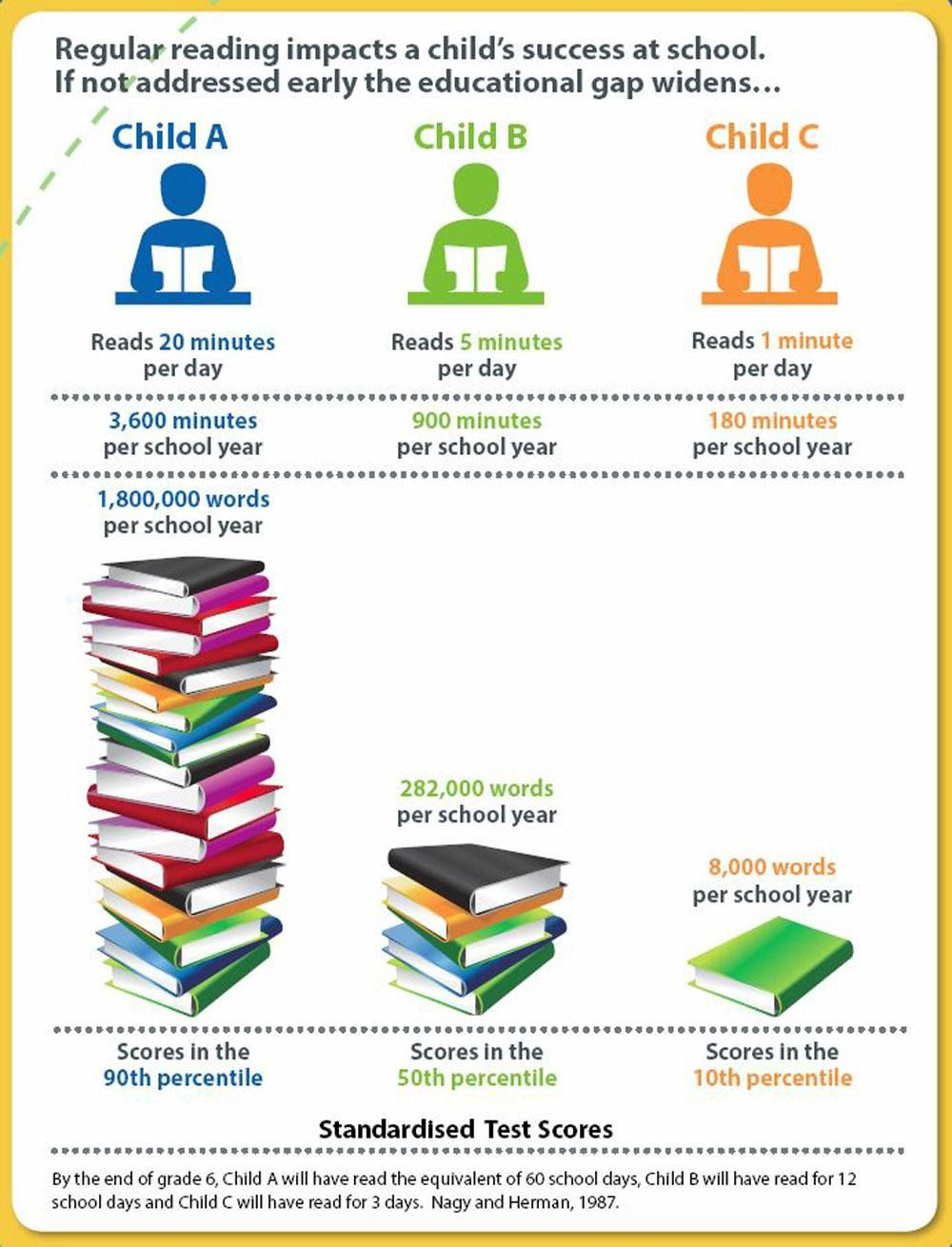 Pin On Library Ideas How many words minute should child read