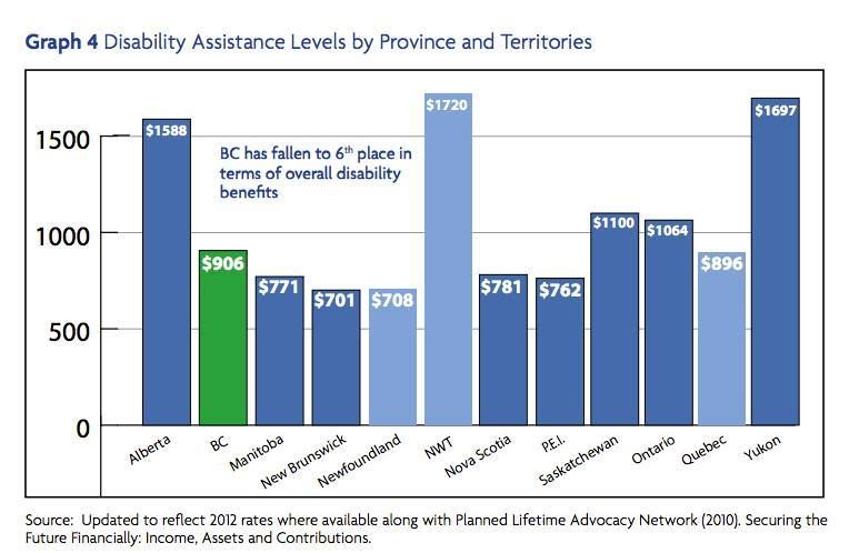 Getting Disability Coverage Either Federally Or Provincially Is A