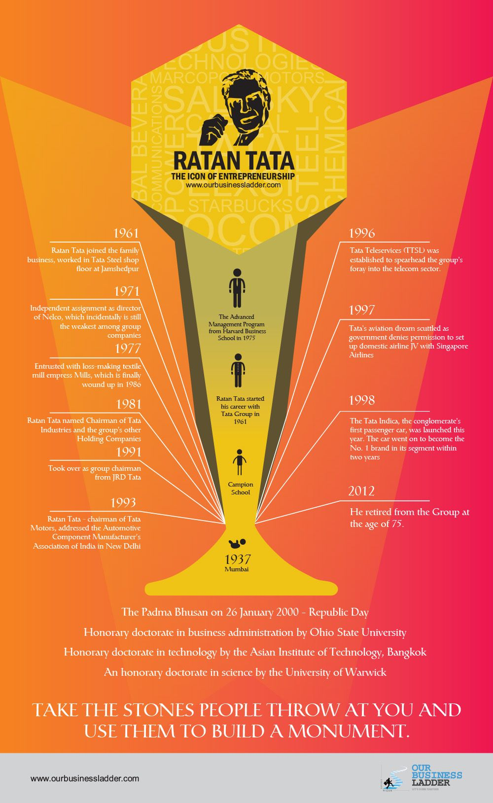 Ratan Tata Entrepreneurial Journey Ourbusinessladder