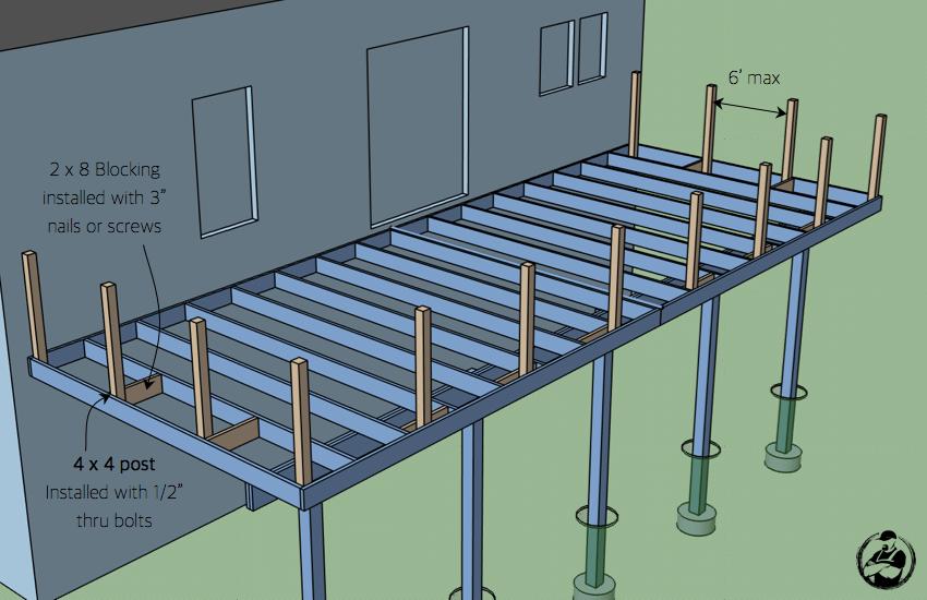 Diy Attached Deck Plans Step 8 Deckdesigner