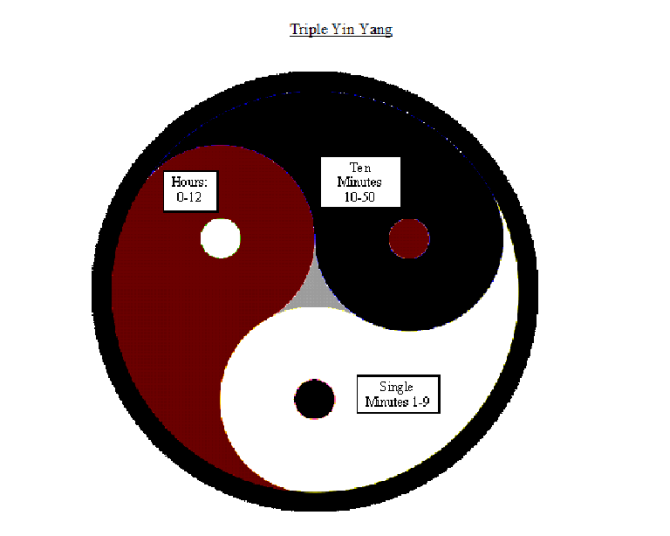 Triple Yin Yang Tattoo Meaning