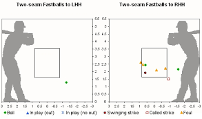 Image Result For A Chart Of All The Different Baseball Pitches