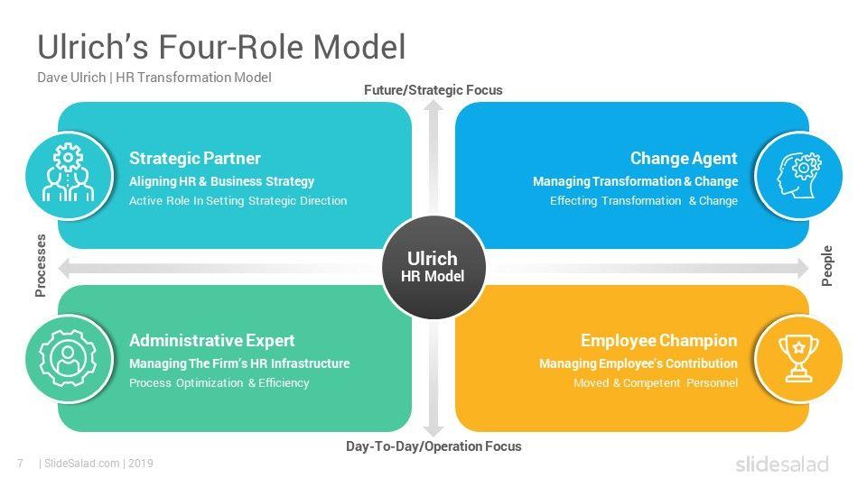 Dave Ulrich HR Model PowerPoint Template SlideSalad in